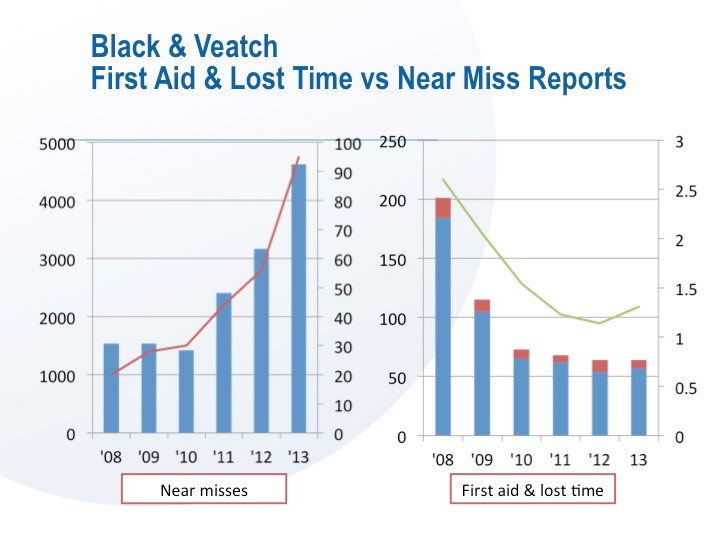 Black & Veatch - First Aid and Lost Time vs Near Miss Reports