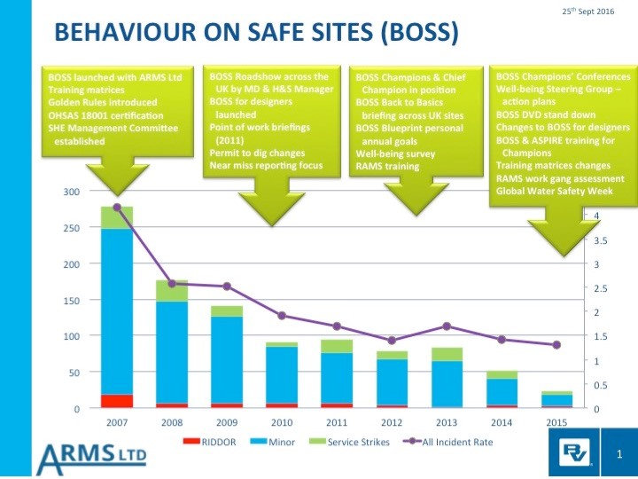 Black & Veatch - Behaviour on Safe Sites (BOSS)